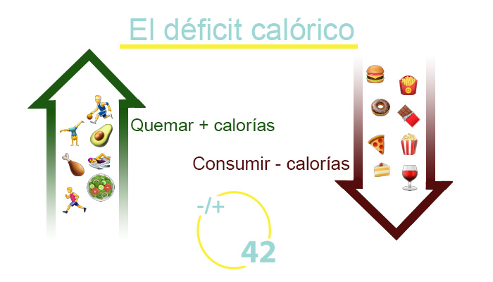 El principio del déficit calórico